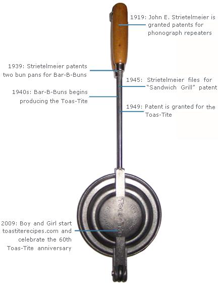 toastite-history-timeline